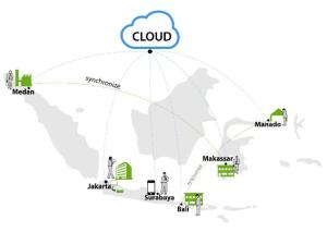 Cara kerja sistem absensi cloud