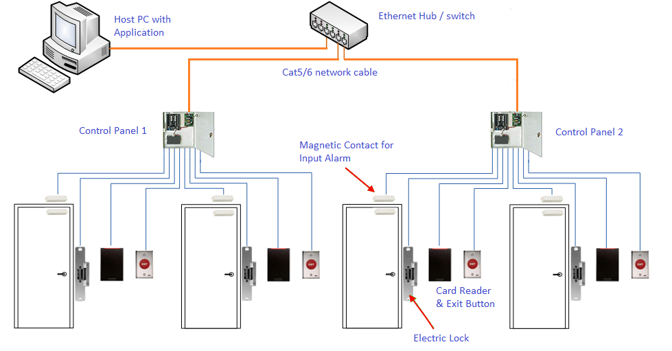 akses kontrol pintu centralized
